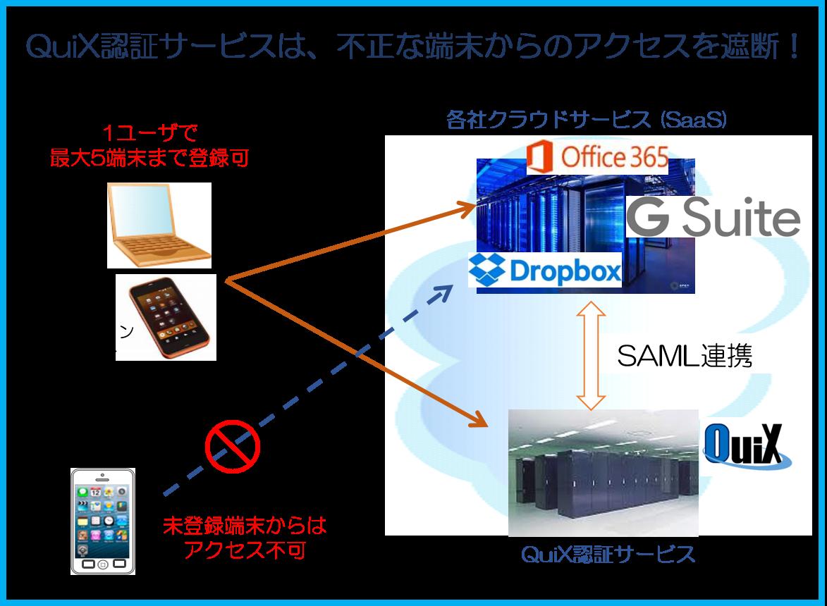 多 要素 認証 office365